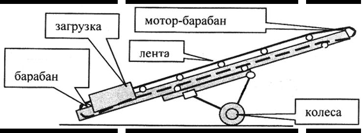 Принцип действия ленточного конвейера кратко метки грм фольксваген транспортер т4 дизель
